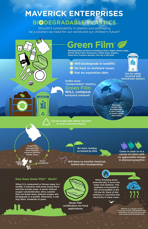 Infographic Website Design – Biodegradable Plastic Infographic Design