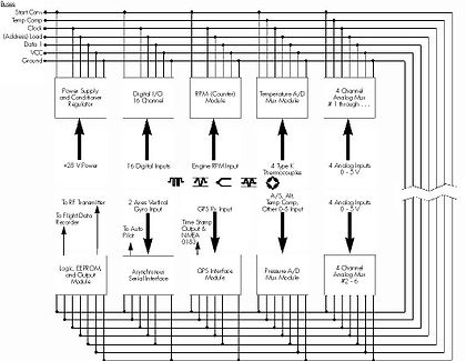 Airborne PCM TS - typical-bus-config-for-uav-flight-operations.jpg