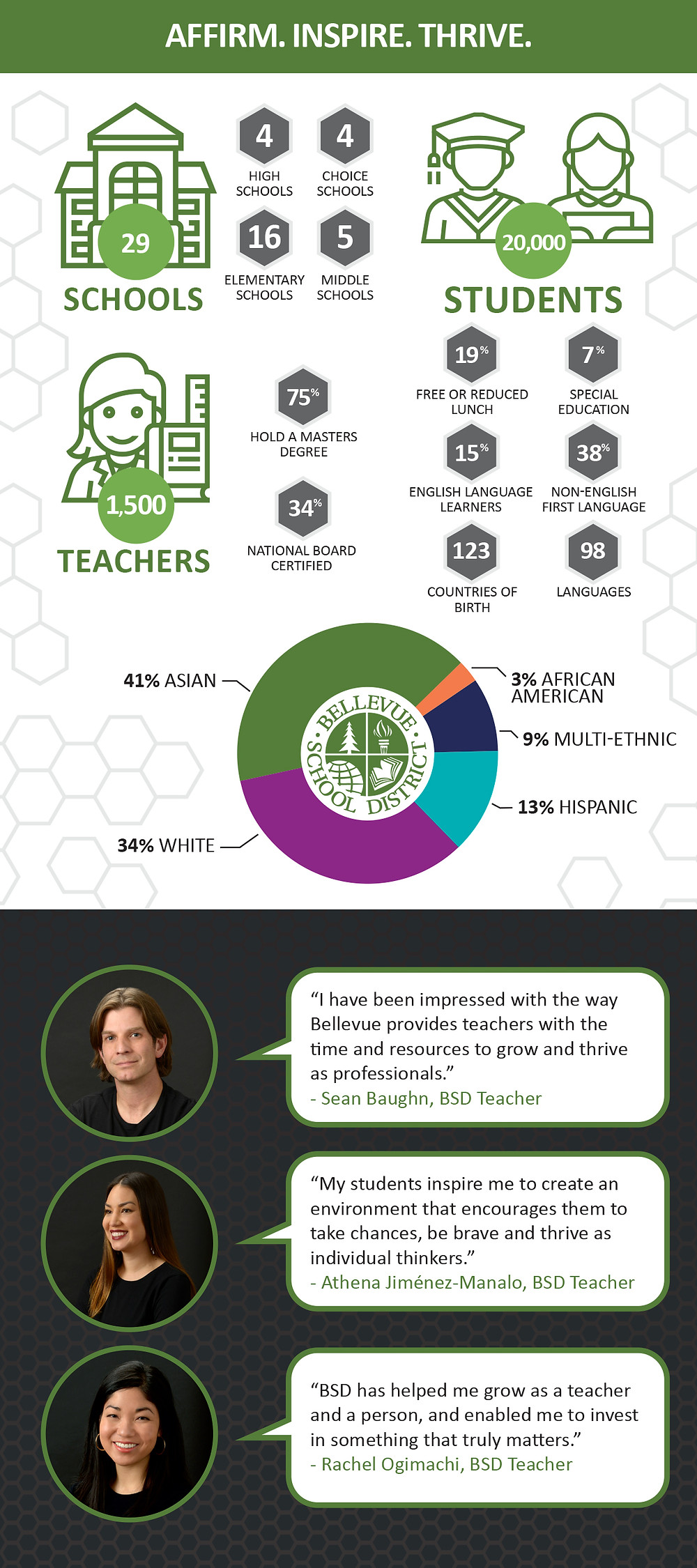 Infographic Graphic Designer for School District