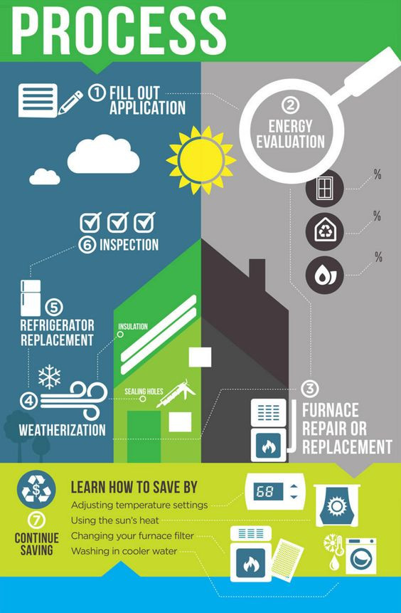 Infographic Design Agency - Energy Conservation Infographic