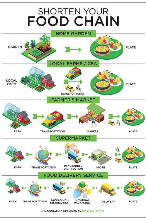 Shorten Your Food Chain Infographic - Stock Image File