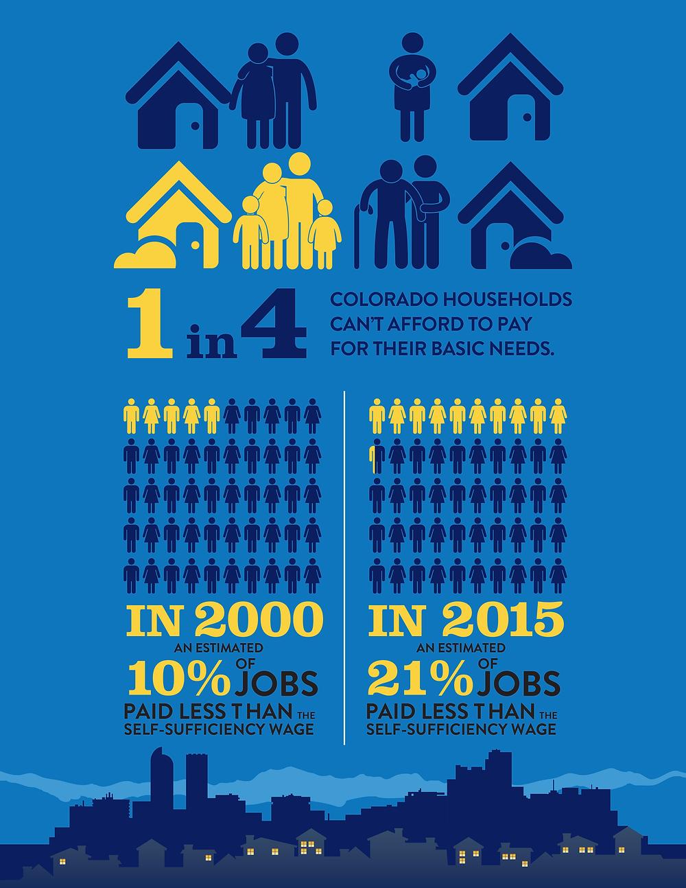 Infographic Illustrator - for Colorado Non-Profit Energy Outreach Colorado