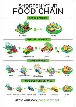 Shorten-Your-Food-Chain-Infographic-Isom