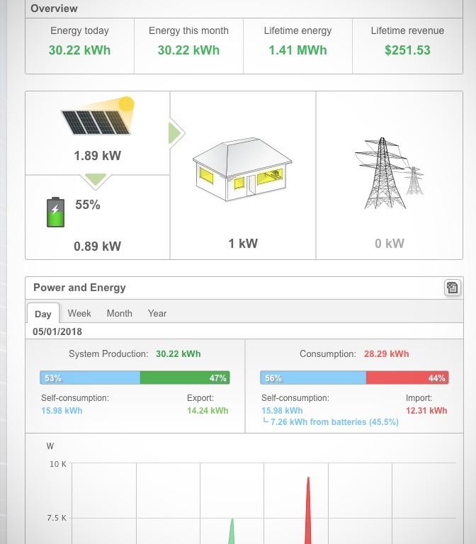 Solar Monitoring installation from Sbrega Electric, Fresno's best Solar Company