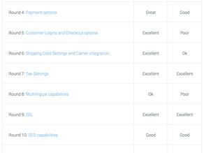 Shopify vs. Wix - A Website Designer's Recommendation