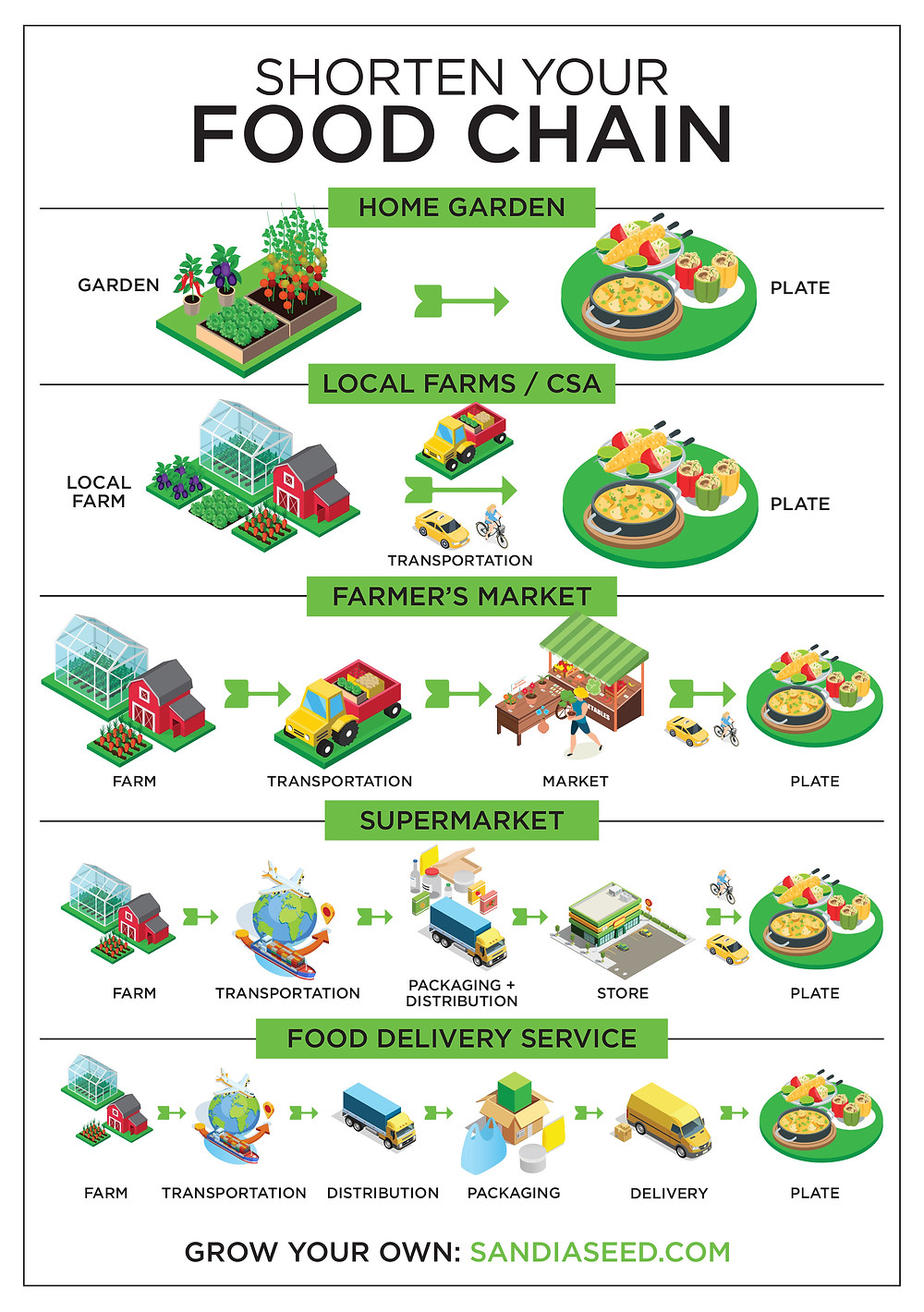 Shorten your Food Chain Infographic Designed by Picklewix.com for SandiaSeed.com