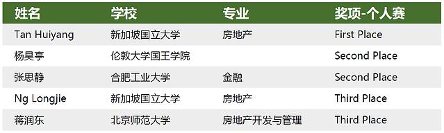 第三届个人赛中文.png