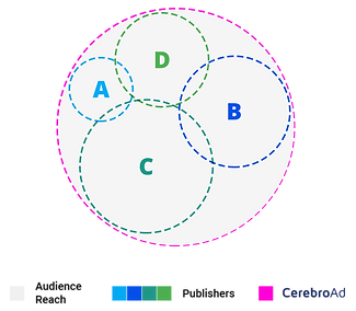 CerebroAd venn diagram