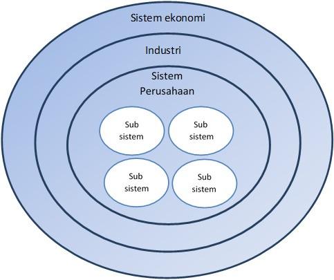 System Thinking Concept dalam Kepemimpinan