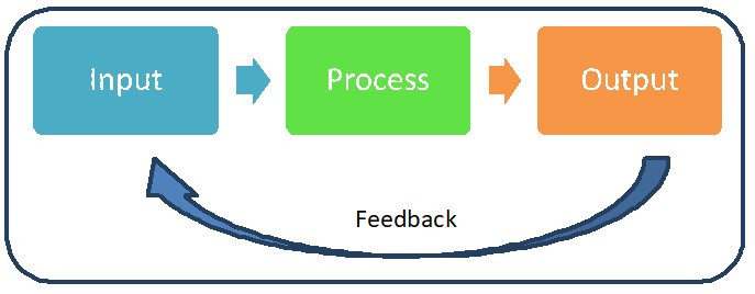 Pengertian Sistem dalam konsep Kepemimpinan by Jimmy Sudirgo