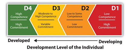 Training Situational Leadership - Individual Development Level - Jimmy Sudirgo