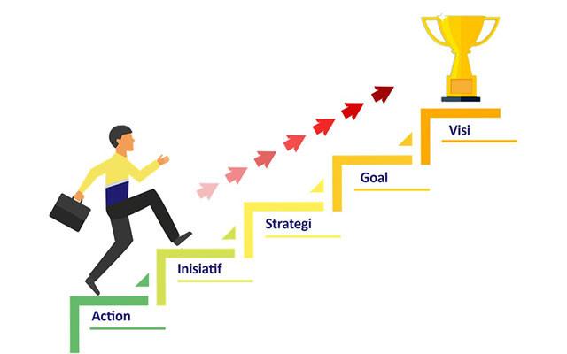 Tangga Sukses Kepemimpinan - Training Pelatihan Leadership Jimmy Sudirgo