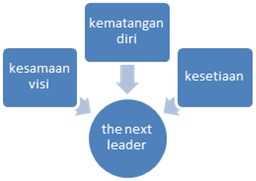 Tiga Kualitas calon pemimpin - leader creates leaders - Training Pelatihan Kepemimpinan  Jimmy Sudirgo