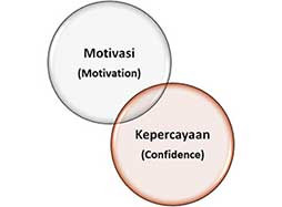 Komitmen dalam Situational Leadership Development Level - Jimmy Sudirgo