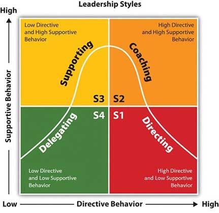 Training Situational Leadership atau Pelatihan Kepemimpinan Situasional - Jimmy Sudirgo