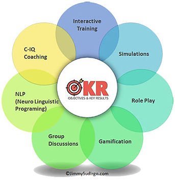 Metodologi Training Pelatihan OKR Leadership Sales C-IQ Jimmy Sudirgo