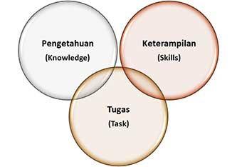 Kompetensi dalam Situational Leadership Development Level - Jimmy Sudirgo