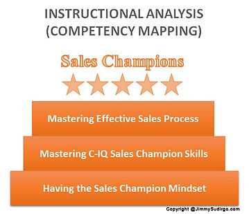 Competency-Mapping-Pelatihan-Sales-Jimmy Sudirgo
