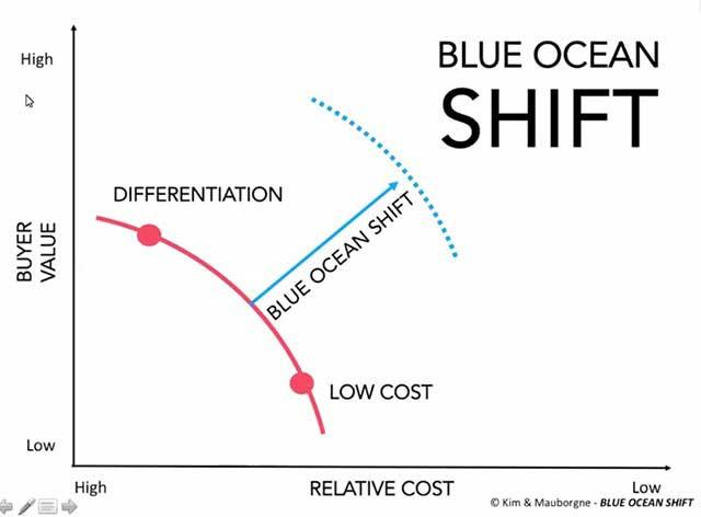 Matriks Blue Ocean Shift W. Chan Kim & Renée Mauborgne - Pelatihan Kepemimpinan Jimmy Sudirgo