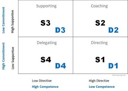 Hubungan Gaya Kepemimpinan Situasional dan Development level - Pelatihan Jimmy Sudirgo
