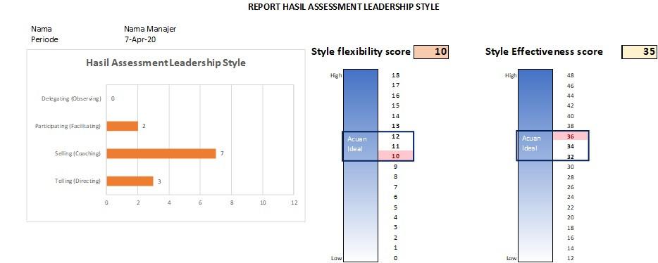 Laporan Self Assessment Kepemimpinan Situasional - Pelatihan Jimmy Sudirgo