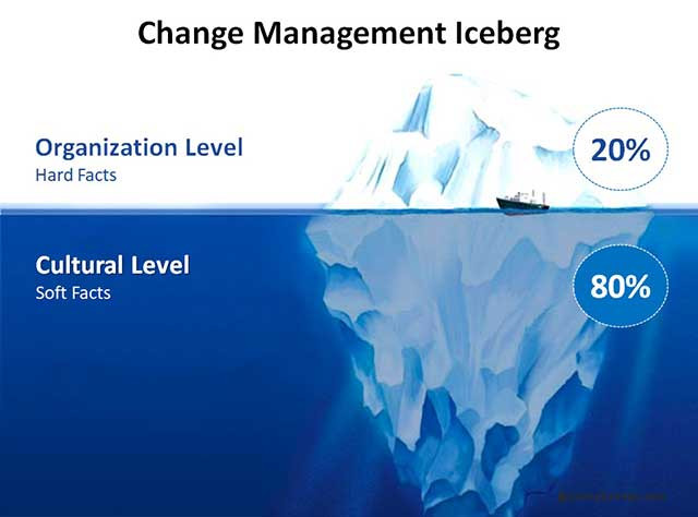 Change Management Iceberg - Pelatihan Manajemen Perubahan Jimmy Sudirgo