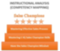 Kurikulum Pelatihan Sales Skill C-IQ Indonesia