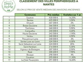 Dans quelles villes, en périphérie de Nantes, les maisons sont elles les moins & plus chères?