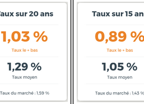 Crédits immobiliers en Pays de la Loire: à quel taux pouvez-vous emprunter?