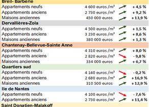 Immobilier à Nantes: évolution du marché & prix médians par quartiers (Etude parue en Janvier 2020)