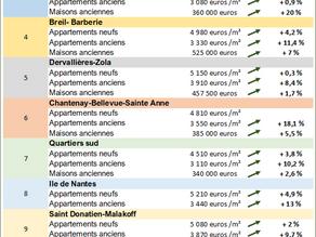 Prix immobiliers Nantes: quelles sont les évolutions constatés en septembre 2021 ?