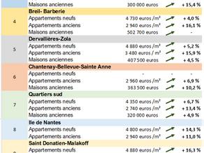 Immobiliers Nantes: quelles sont les évolutions des prix médians constatés quartiers par quartiers?