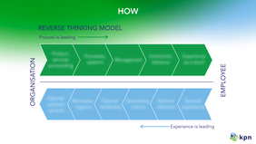 KPN - Reverse thinking model