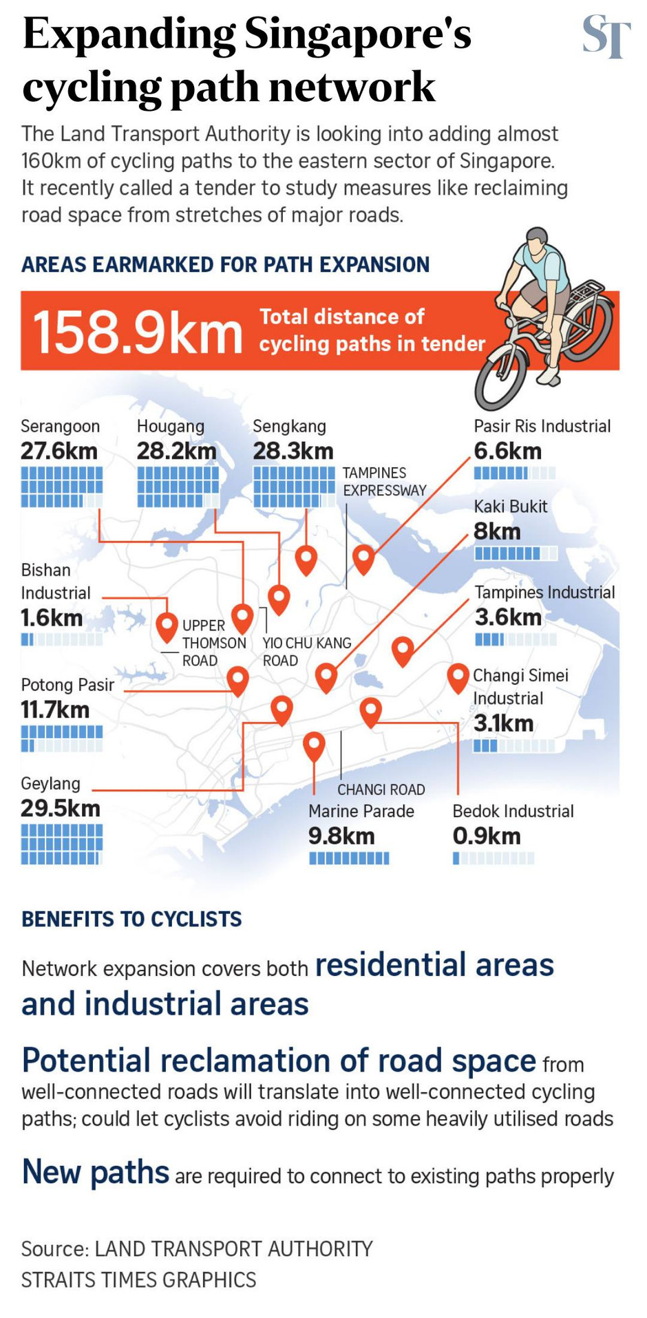 Singapore's Cycling Network
