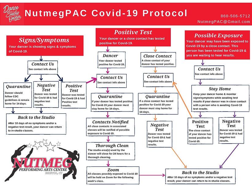 NutmegPAC Covid Tree.jpg