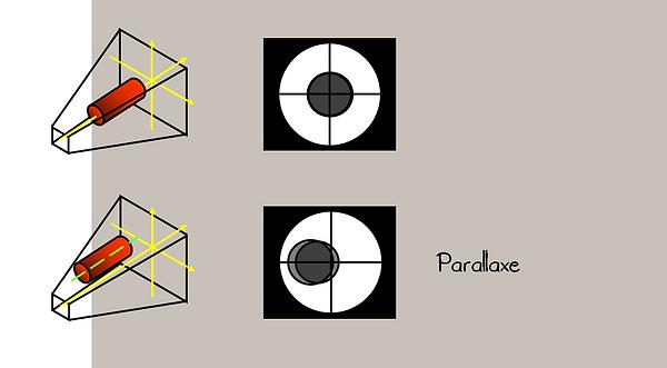 Radioscopie: Parallaxe