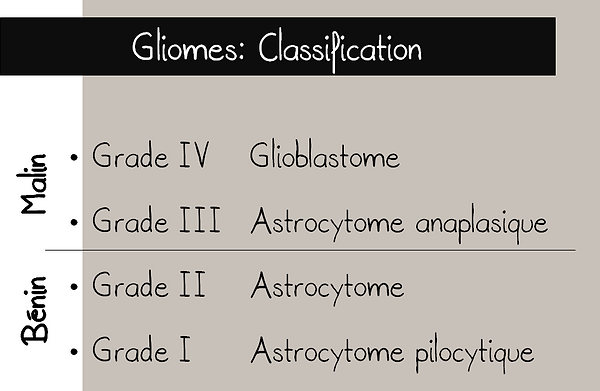 Gliomes: classification