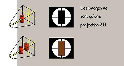 Radioscopie: Projection 2D