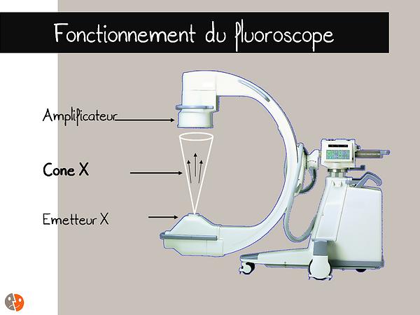 Fluoroscopie: équipement