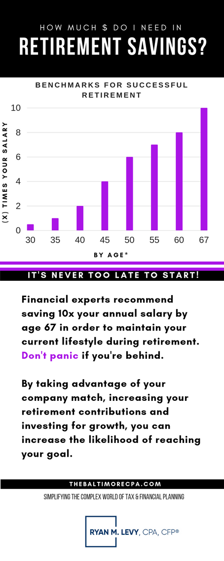 Retirement Savings Benchmarks