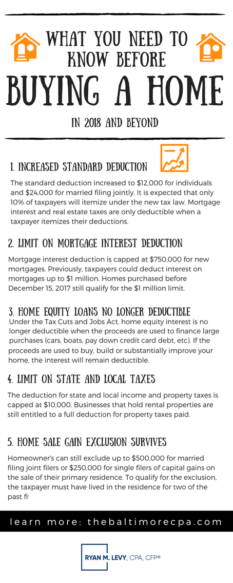 What You Need To Know Before Buying a Home in 2018