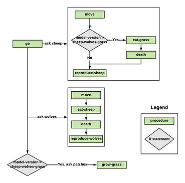 FlowchartModel.png
