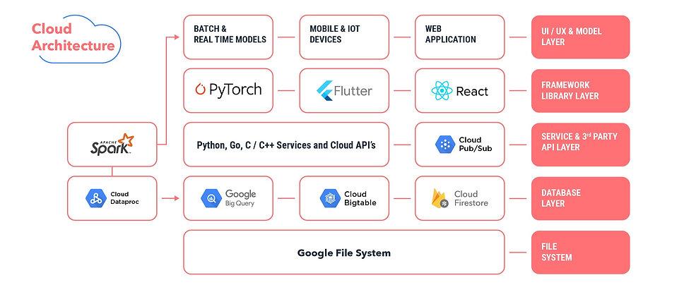 Depixen-CloudArchitecture_edited.jpg