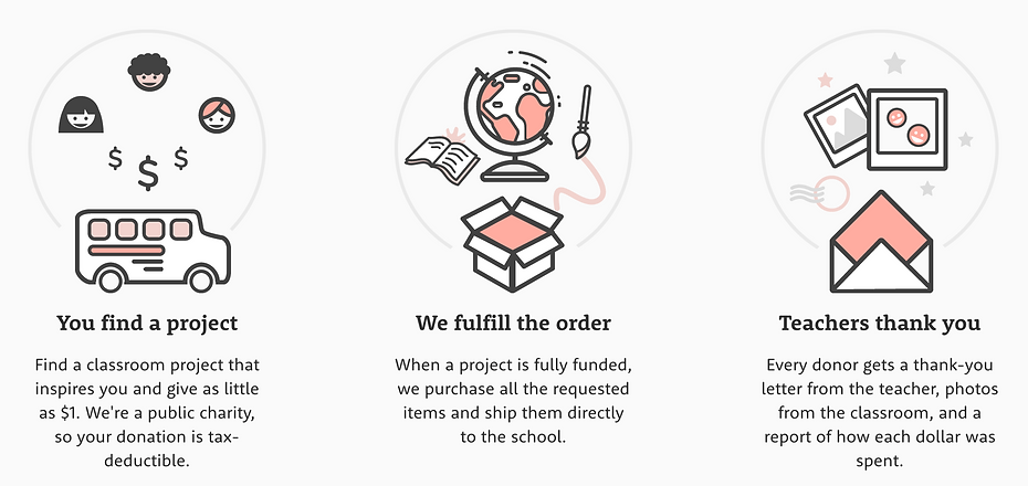 DonorsChoose-Process.png