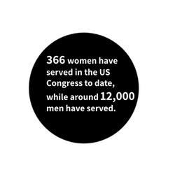 Facts about women in politics