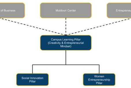 JCU's Muldoon Center for Entrepreneurship Releases New Strategy to Foster Innovation