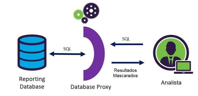 Arquitetura de proxy SQL DDM de alto nível