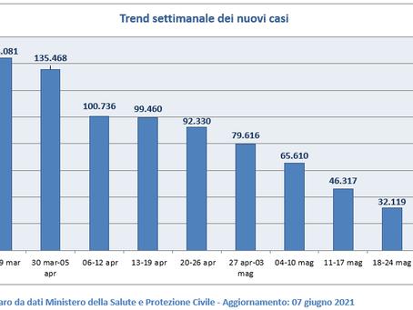 MONITORAGGIO SETTIMANALE DELL'EPIDEMIA DI CORONAVIRUS IN ITALIA