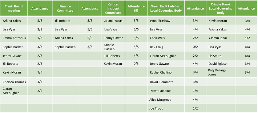Committee attendance 19-20.png