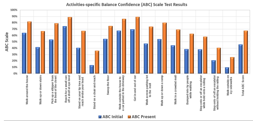 Balance results after exercising for 3 months